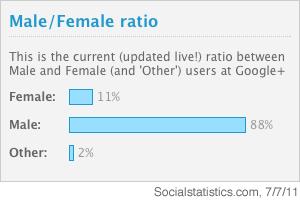 Frauenquote bei Google+